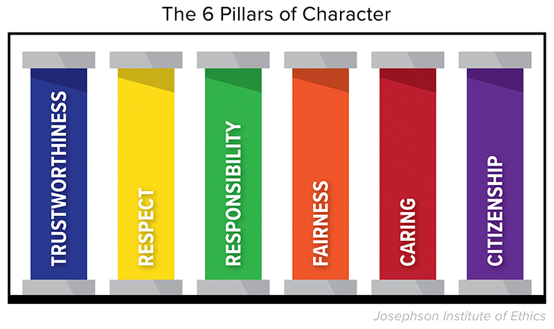 Teach students about the 6 pillars of character